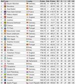 世界俱乐部排名出炉恒大第39 称霸亚洲反超国米