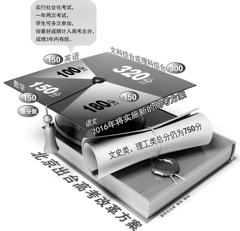 北京出台中高考改革方案(图)