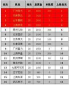 中超奖金榜:恒大居首国安下跌 16队总额超三亿