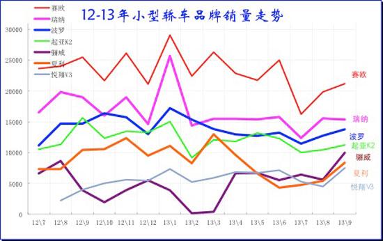 图表 38小型车主力品牌2011-2012年走势