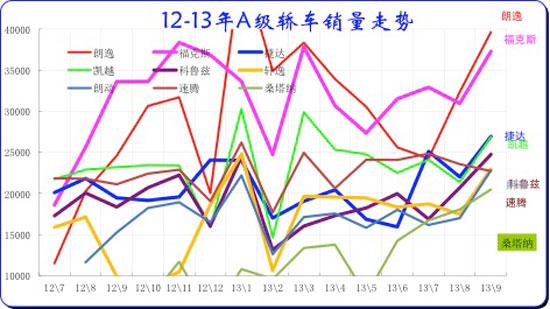 图表 40紧凑型车主力品牌2012-2013年走势