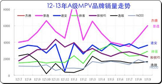 图表 41紧凑型MPV主力车型市场走势