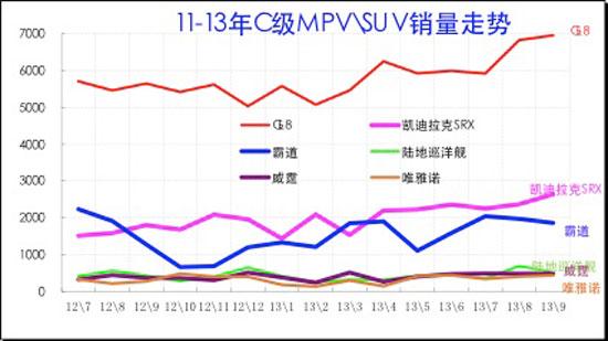 图表 50 C级MPV\SUV主力车型市场走势