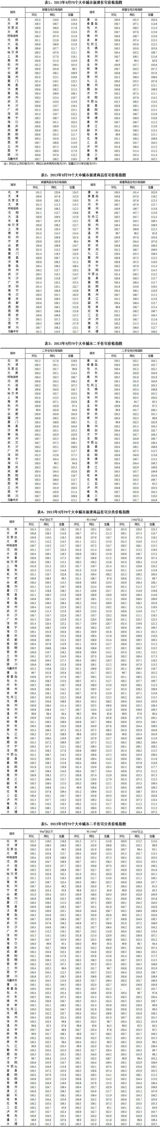 9月70城房价同比仅温州下降 北京涨20.6%居首