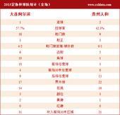 阿尔滨VS人和数据:主队控球近6成 射门数18比9