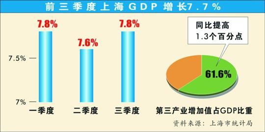 gdp 增幅_东莞去年GDP增幅创新低 寻找转型之路