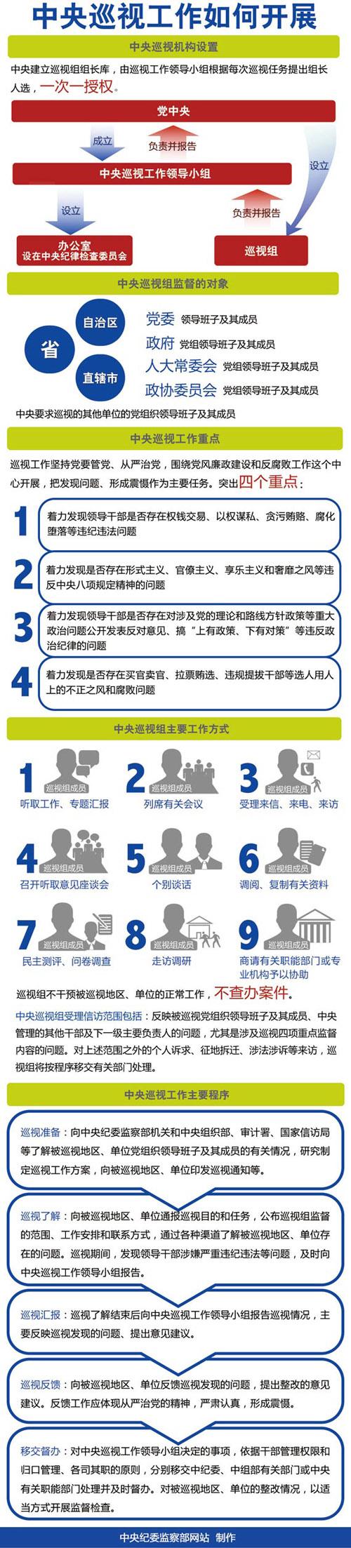 中新网10月28日电据中央纪委监察部网站消息,中央纪委监察部网站推出特别报道:中央巡视工作如何开展。