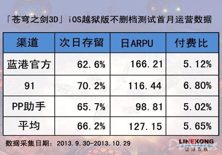 数据控:苍穹之剑平均次日留存66.2% 日ARPU
