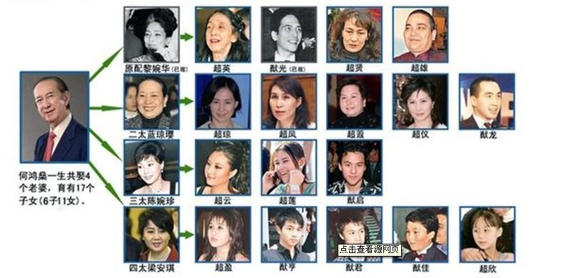 赌王何鸿燊17子女资产纠纷