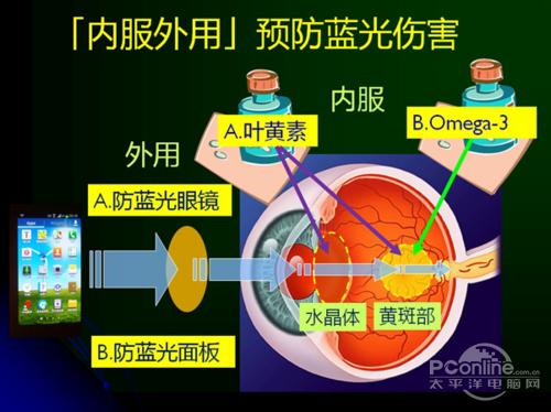 眼科专家提醒警惕蓝光危害 明基滤蓝光不闪屏