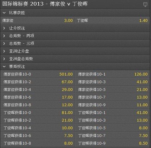赔率看好丁俊晖 最可能以10-6或10-7夺冠(图)