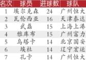>>2013赛季射手榜前七位