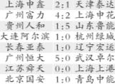 >>中超第30轮战报