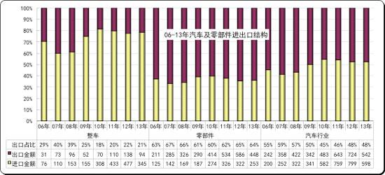 图表 2 中国汽车及零部件05-12年逐年走势