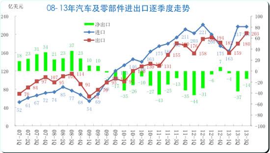 图表 3 中国汽车及零部件08-13年逐季走势