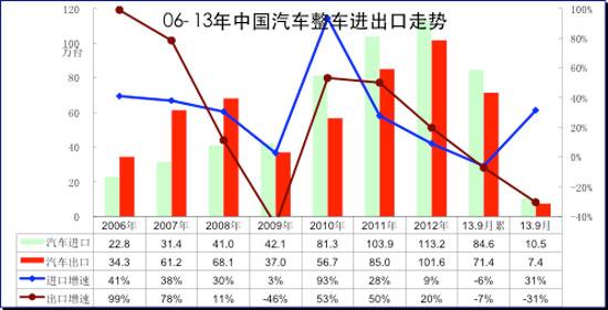 图表 4中国汽车06-2012年进出口表现对比分析  单位  万台,%