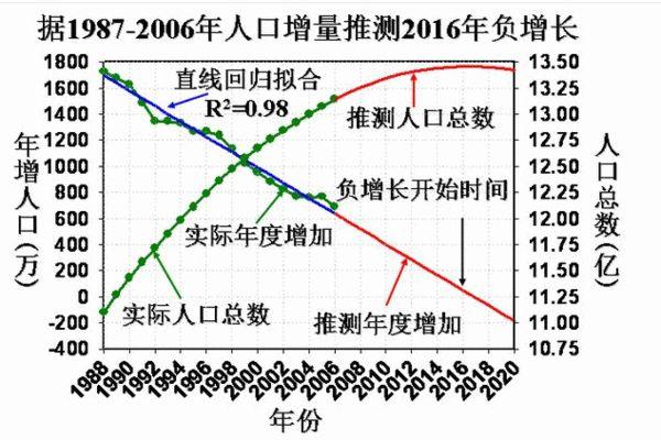 山东二胎人口负增长 曾一度出现人口反弹 组图