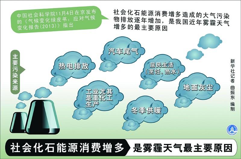 雾霾的主要因素
