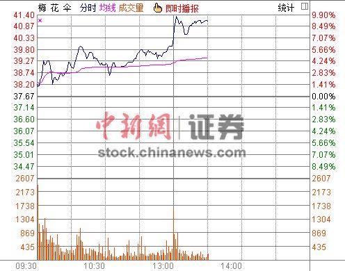 梅花伞冲击涨停 拟购买游族信息100%股权(图