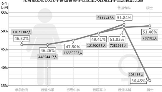 教育部公布2012年各级各类学校女生人数及占学生总数的比重