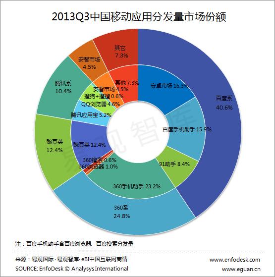 2013第3季度中国移动应用分发量市场份额报告