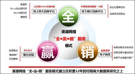 渠道网络全·赢·销模式开创行业先河(图)