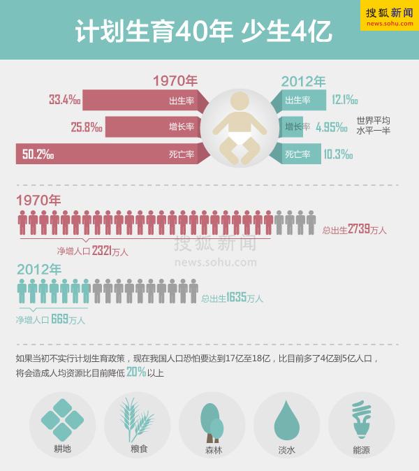 计划生育减少多少人口_重庆年内实行网上办准生证 办证时间将缩短