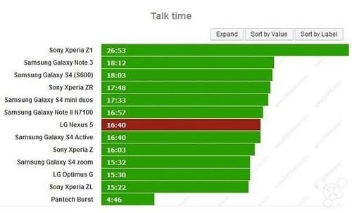 可支撑40小时 Nexus 5续航测试报告出炉