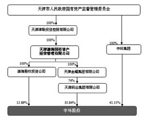 天津中环半导体股份有限公司公告(系列)(图)