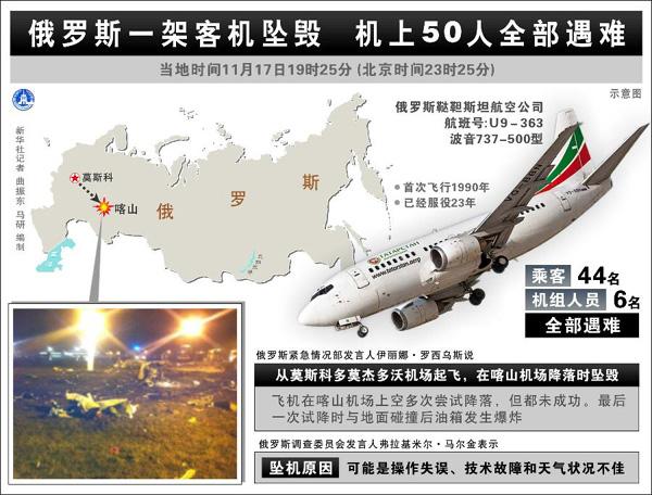表:俄罗斯一架客机坠毁 机上50人全部遇难 新华社记者 曲振东 马研 编制