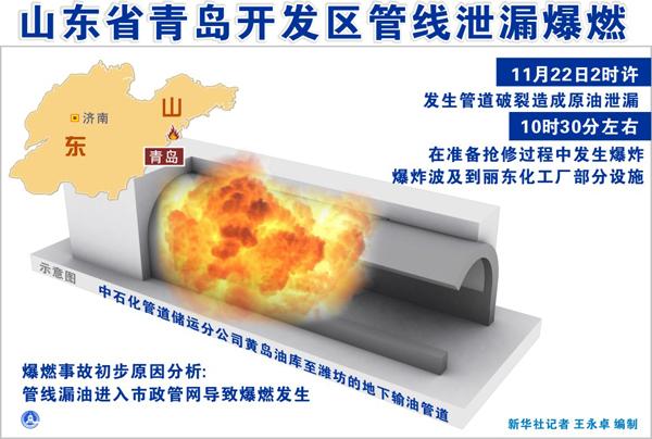 青岛开发区中石化输油管道不见图纸爆燃人数升广联达导入cad死亡了事故图片
