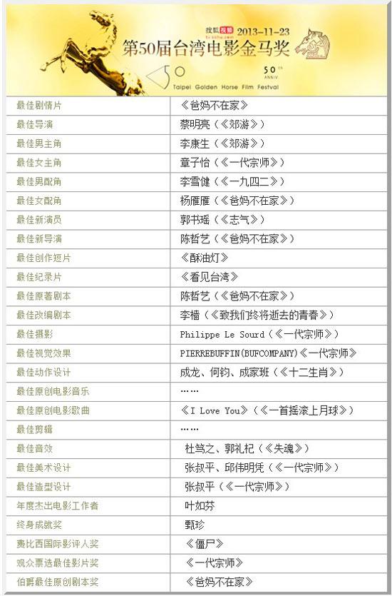 第50届金马奖完全获奖名单(点击进入专题)
