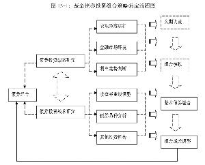 图13-1:基金债券投资组合策略确定流程图