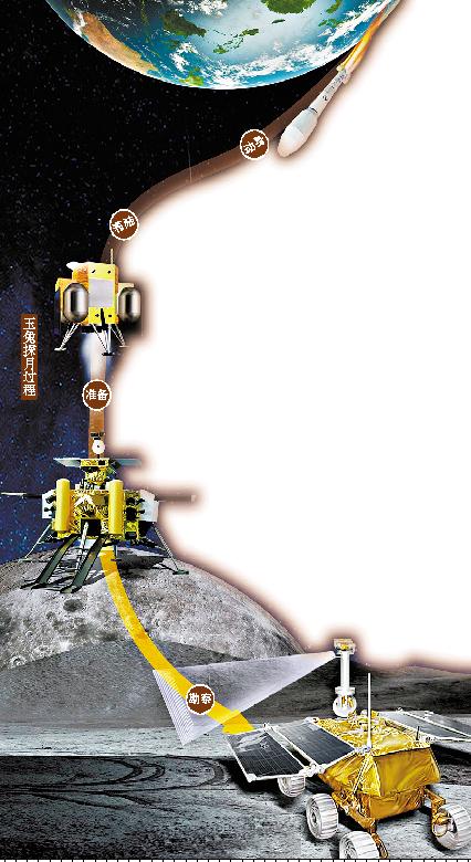 嫦娥 携 玉兔 奔月在即 图