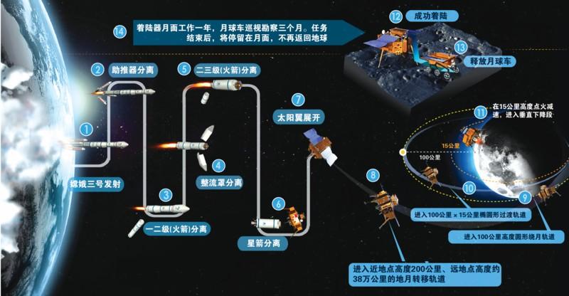 """揭开月球车神秘面纱:""""玉兔""""是个聪明机器人(组图)"""