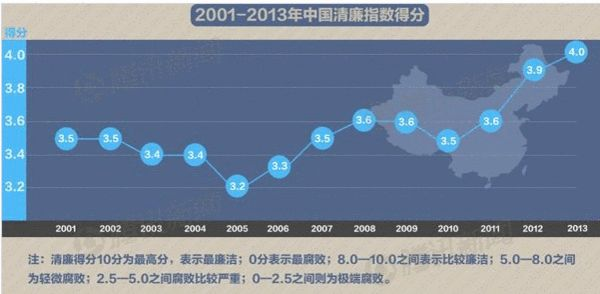 中国清廉指数上升居全球80位 朝鲜贪腐最严重