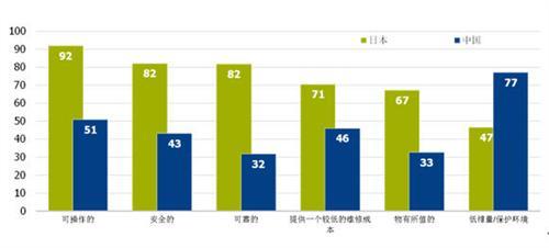 中日美欧消费者对电动汽车认知态度对比