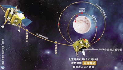 嫦娥三号飞行轨道图片 嫦娥三号飞行轨道,嫦娥三号简化飞行