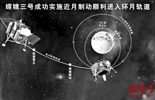 飞行控制中心对嫦娥三号探测器成功实施近月制动,嫦娥三号探