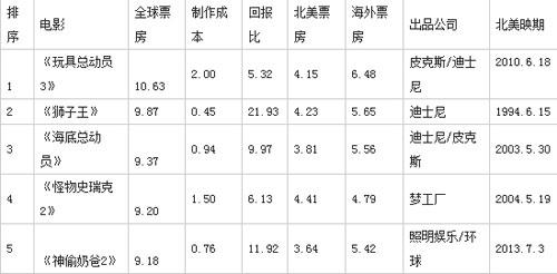 全球动画票房top5(单位:亿美元)