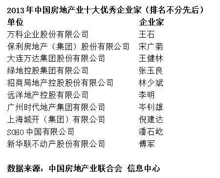 2013年中国房地产业综合实力100强排行榜(图
