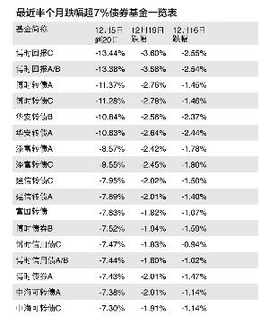 最近半个月跌幅超7%债券基金