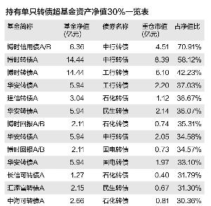 持有单只转债超基金资产净值30%一览表