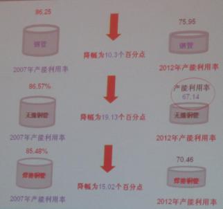 (钢管产能利用率变化图 图片来源:中国钢结构协会钢管分会)