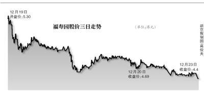 """被称为""""内地殡葬第一股""""的福寿园昨日股价大跌6.18%,两个交易日累计蒸发市值8.4亿港元。"""