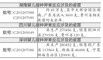 深圳康泰乙肝疫苗流向27省份