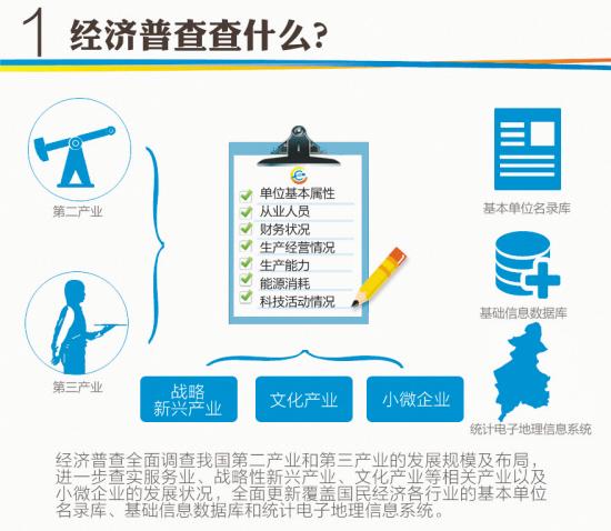 沈�市第三次全�����普查登�于2014年1月1日正式���D片 145170 550x478