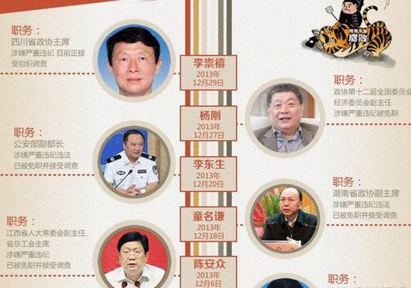 今年18名省部级官员被查 12月就有5人落马(图