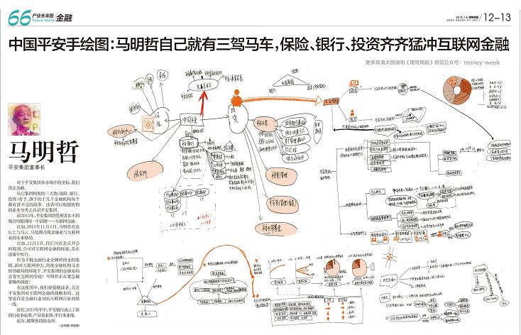 中国平安手绘图:马明哲三驾马车,保险,银行,投资