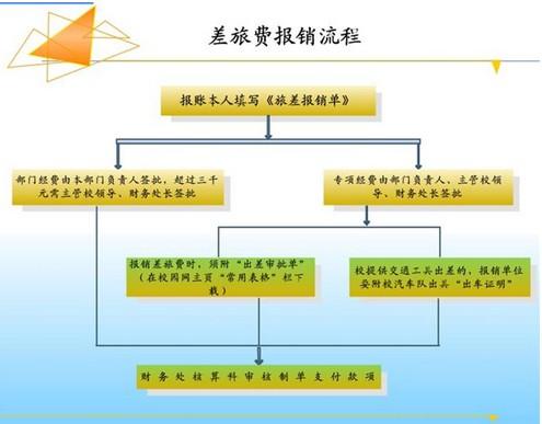 机关差旅费出新规 打造阳光政府更进一步(组图)图片